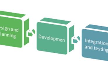Importance of SDLC